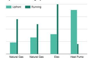 Hydronic Boiler Cost Comparison Graph