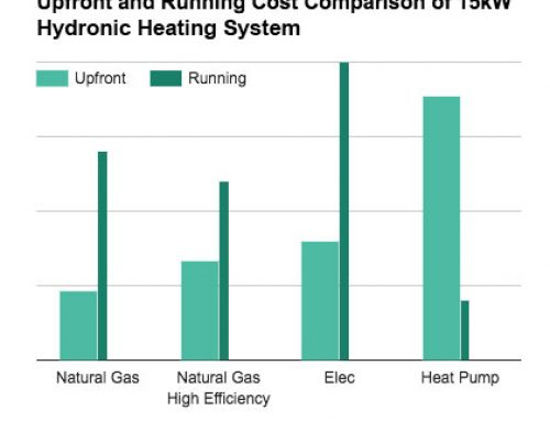 ANSWERED: How to Choose the Right Boiler for your Hydronic Heating System